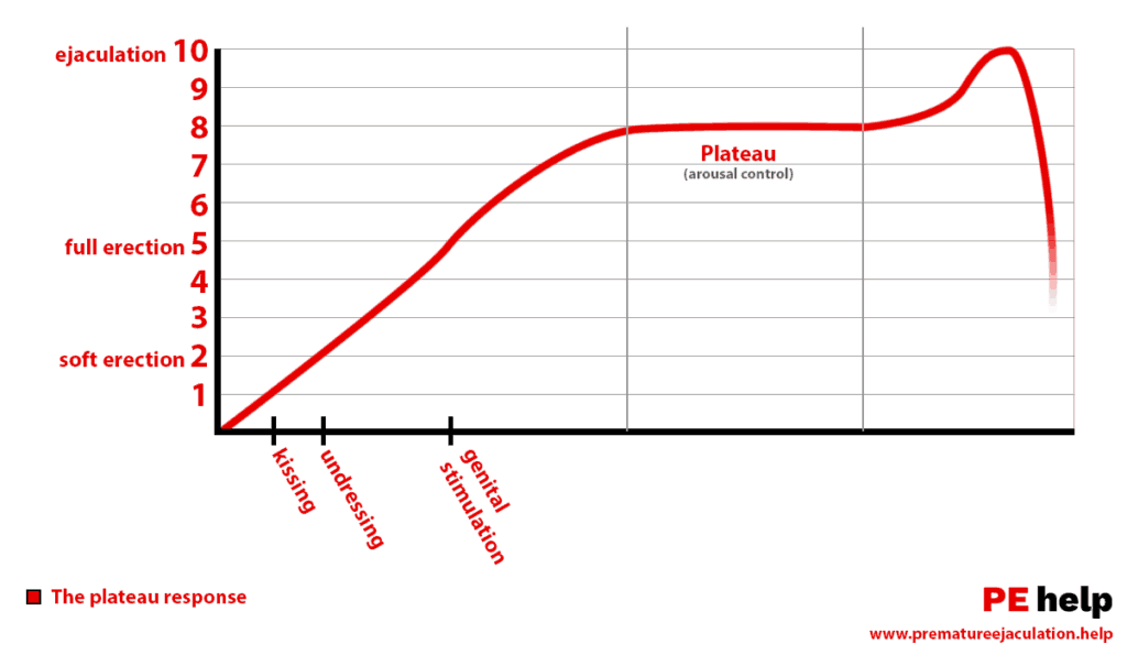 Plateau Arousal Response Graph