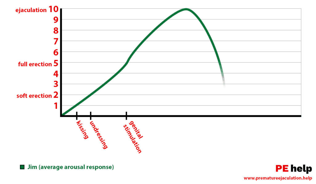 Arousal Graphic, Why Jim Don't Cum too Fast