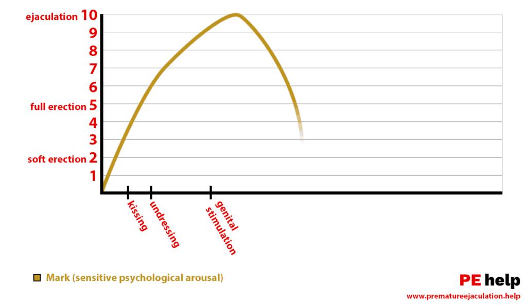 Arousal Graphic, Why John Mark too Fast