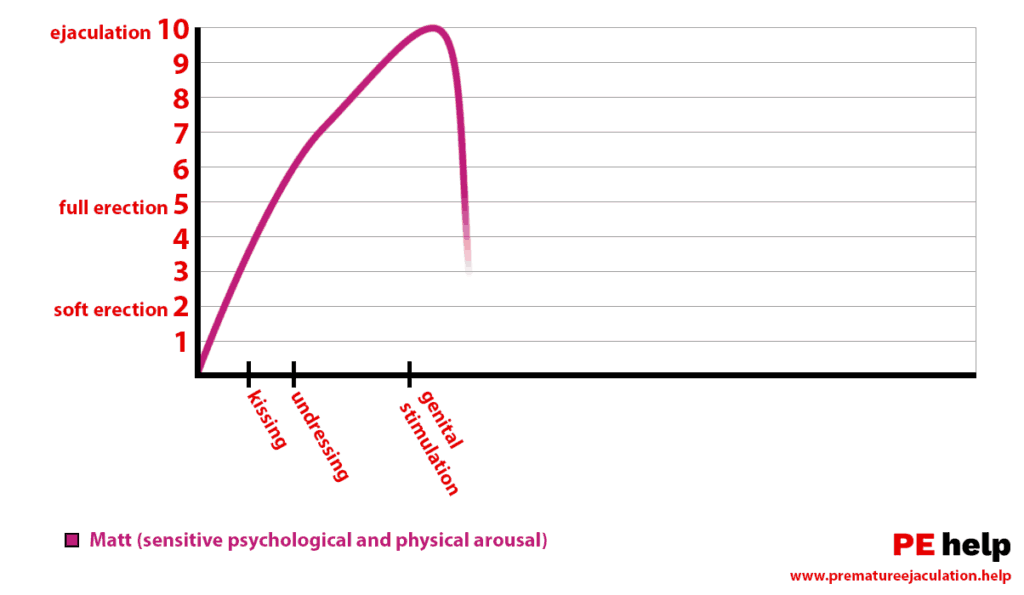 Arousal Graphic, Why John Matt too Fast