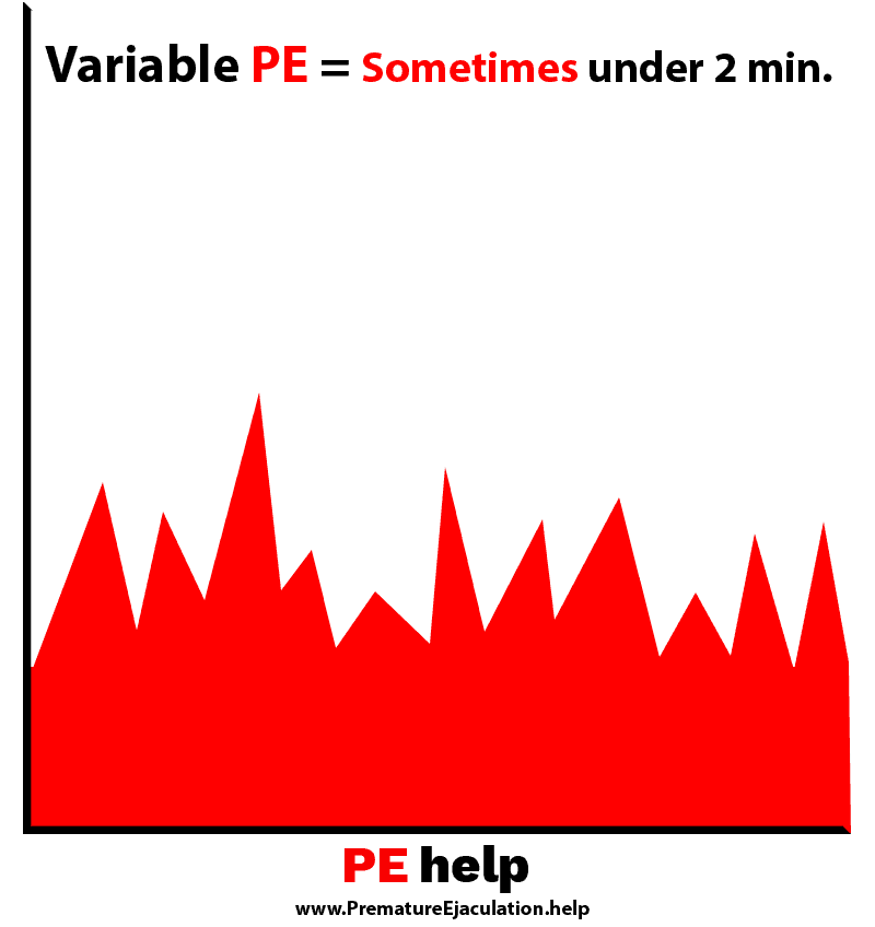 Variable Premature Ejaculation Graph